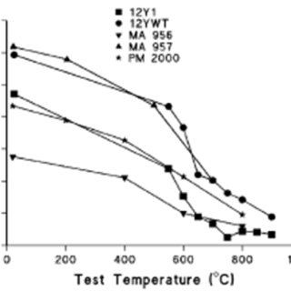 14 Engineering stress-strain curves for 1018 steel in air