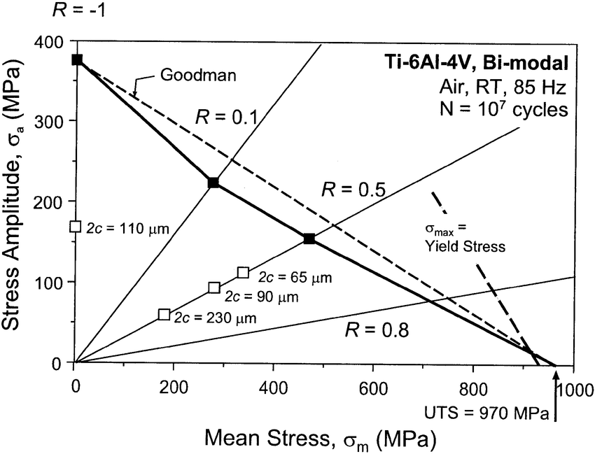 Modified Goodman diagram showing the mean and alternating