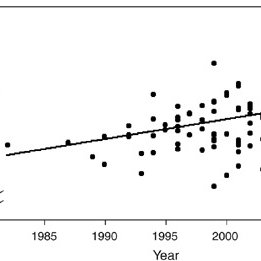 (PDF) Egos Inflating Over Time: A Cross-Temporal Meta