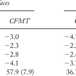 (PDF) Reading trustworthiness in faces without recognizing