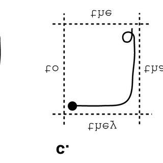 Gore Area Characteristics-Washington Design Manual Figure