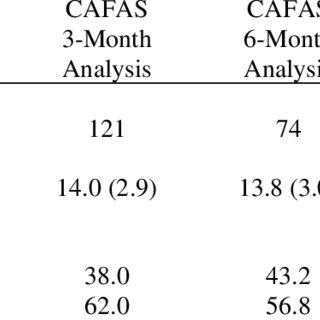 (PDF) Monthly Treatment & Progress Summary Form Report