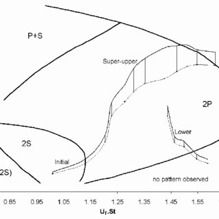 (PDF) Vortex-induced vibration of cylindrical structures