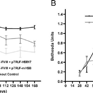 (PDF) Sustained FVIII Expression and Phenotypic Correction
