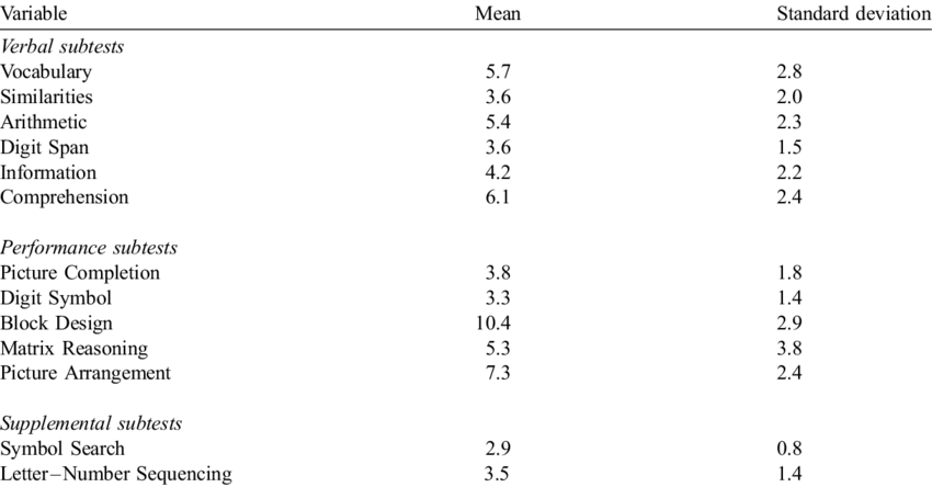 Means and standard deviations of administration duration