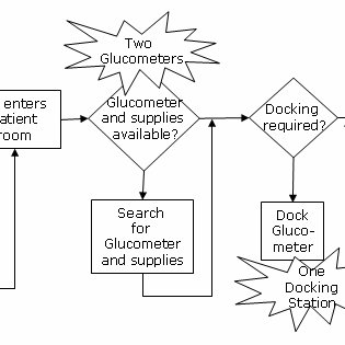 (PDF) Implementation of Systems Redesign: Approaches to