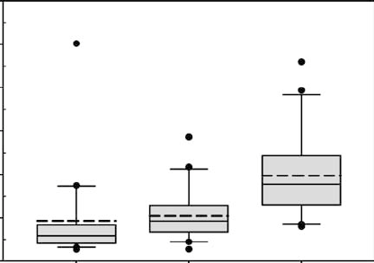 Range of serum ferritin values for individual patients