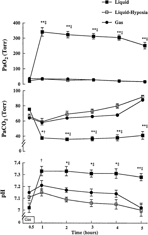Arterial oxygen tension (Pa O 2 ), arterial carbon dioxide