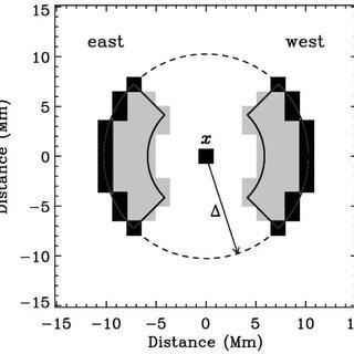 —Left: Example east-west cross-correlation, C ew (x; Á; t
