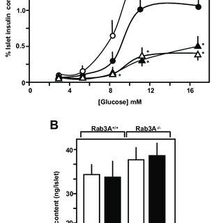 (PDF) Regulated Autophagy Controls Hormone Content in