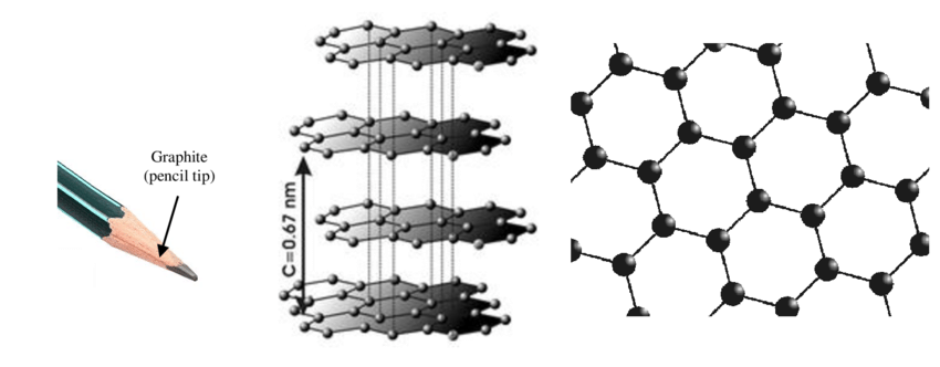 Stable form of carbon Fig. 2 Graphite molecular structure