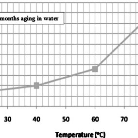 (PDF) Temperature as an Accelerating Factor for Long-Term