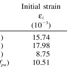 Summary of Experimental Tensile Test Results of FRP Rods