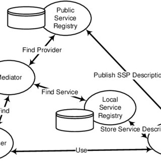 (PDF) Leveraging the Publish-Find-Use Paradigm of SOA