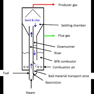 Simplified process flow diagram of the Great Plains coal