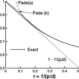 (PDF) A Quasi-Steady-State Solver for the Stiff Ordinary