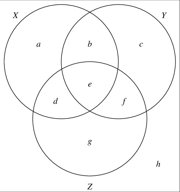 Venn diagram visualization of a 3-event probability space