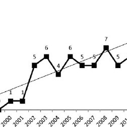 Flow chart of selection process for inclusive Major League