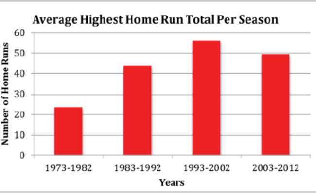 Average Highest Total Number Of Home Runs Hit By A Single