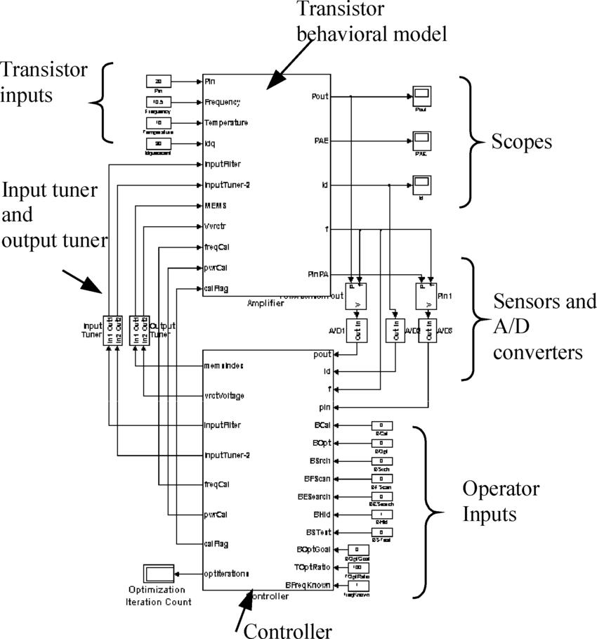 Block diagram of the amplifier in MATLAB/Simulink