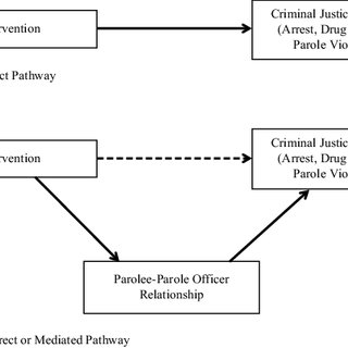 (PDF) The Parolee-Parole Officer Relationship as a