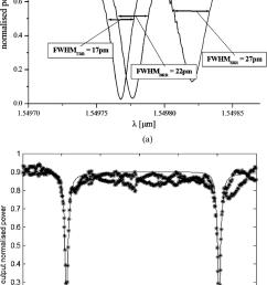 a measured fwhms of a triple ring resonator trr a [ 850 x 1438 Pixel ]