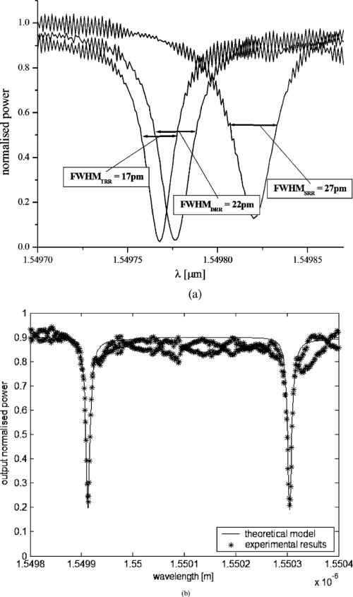 small resolution of  a measured fwhms of a triple ring resonator trr a