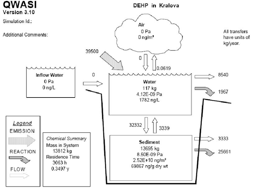 Mass balance diagram of DEHP in the Kráľová reservoir