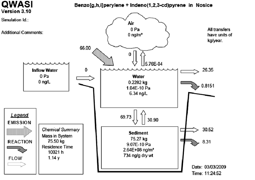 Mass balance diagram of Benzo(g,h,i)perylene + Indeno(1,2