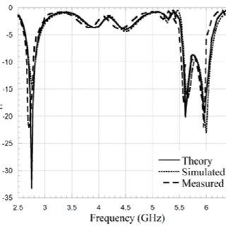Source free field distributions. (a) TE 111 mode. (b) TM