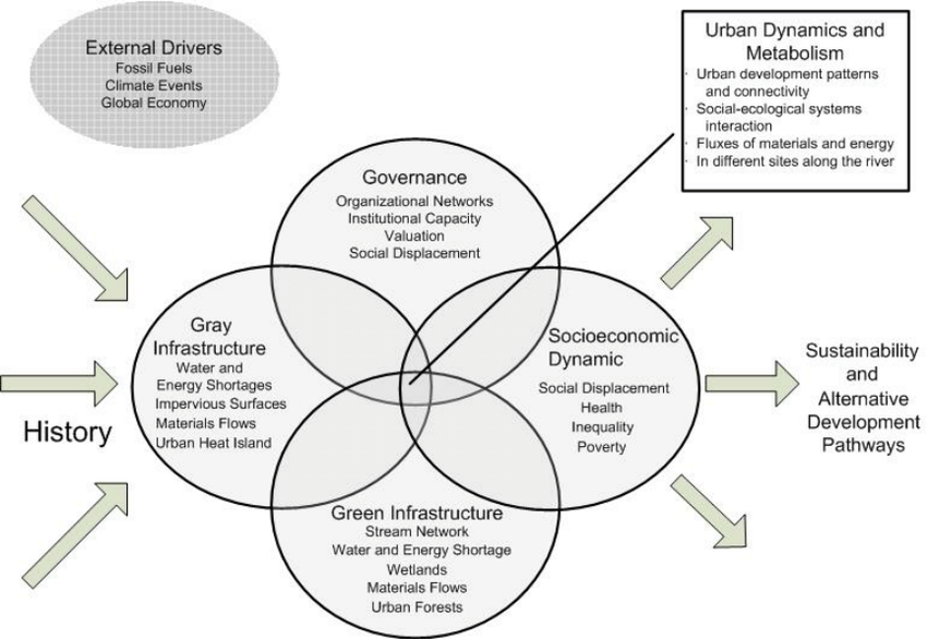 Social-ecological system (SES) model for San Juan ULTRA-Ex