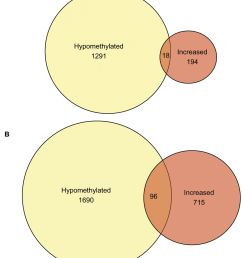 venn diagram of significantly changed unique genes from cross platform analysis number of genes [ 850 x 1000 Pixel ]