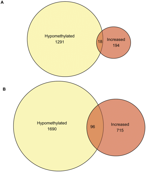 small resolution of venn diagram of significantly changed unique genes from cross platform analysis number of genes