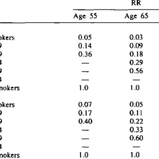 (PDF) Patterns of Absolute Risk of Lung Cancer Mortality