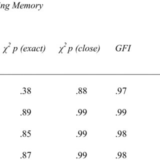 (PDF) Using working memory theory to investigate the