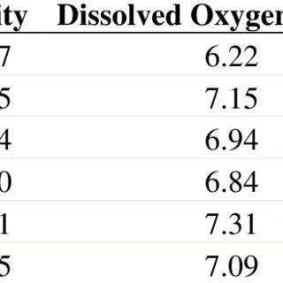 (PDF) Bioluminescence Levels and Dinoflagellates