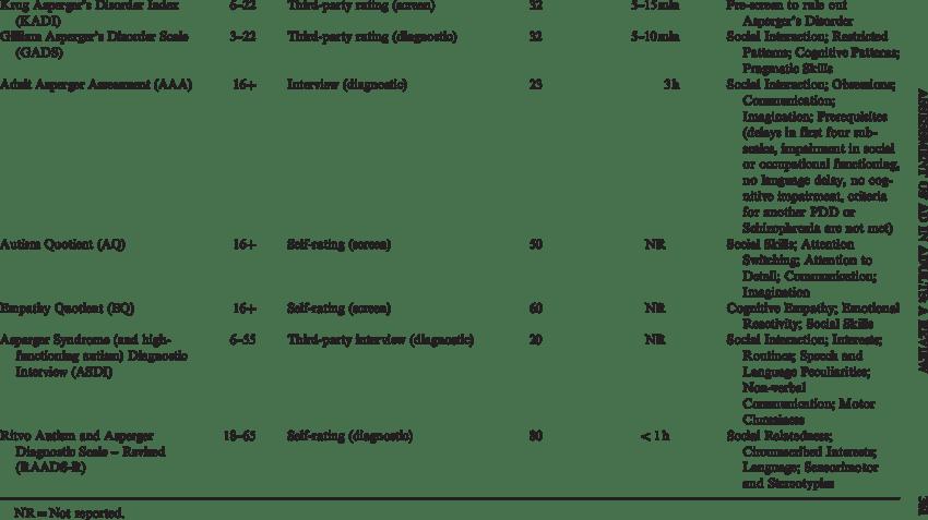 Description of the assessment tools for Asperger's