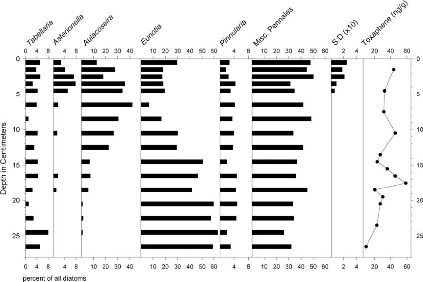 Common diatom genera, ratios of chrysophyte scales to