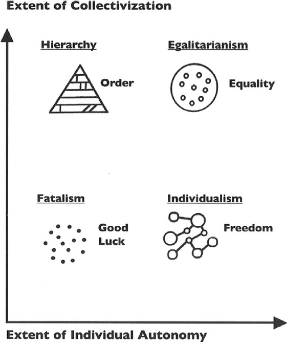 Dimensions of culture, types of social order, and