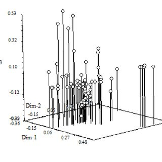 A plot of the results of a Principle Coordinates Analysis