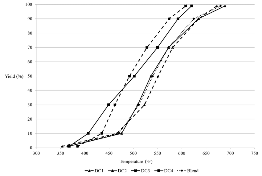 Example's TBP distillation curves, including the final