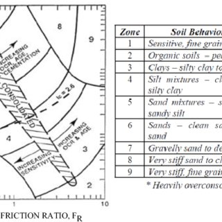 (a) CD multiple stage triaxial test results for 40 kPa