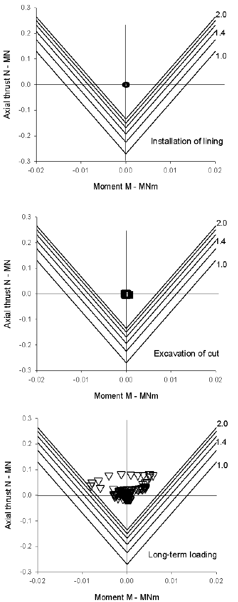 Detail of moment versus axial thrust development in the
