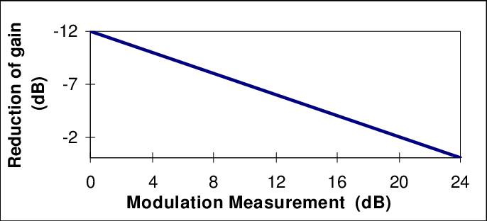 Example of a gain reduction or attenuation function