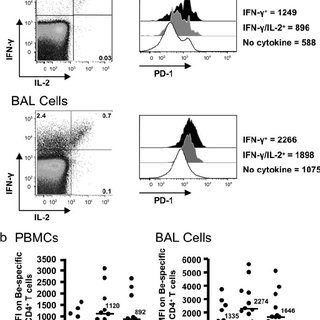 PD-1 expression on total CD4 ϩ T cells in the BAL of CBD