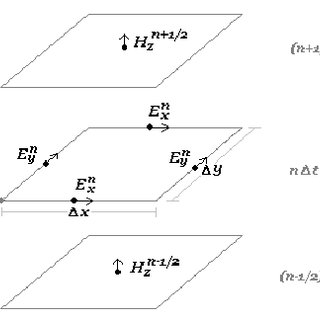 (PDF) A novel higher order Finite Difference Time Domain