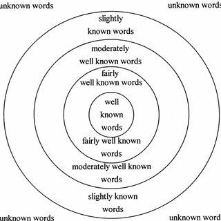 (PDF) Comparing the L1 and L2 mental lexicon