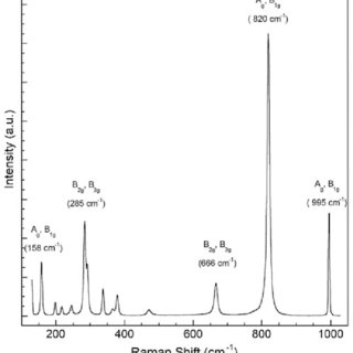 (PDF) A Raman Spectroscopic Study of MoS2 and MoO3