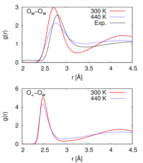 small resolution of radial distribution functions between water oxygen atoms o w o w and between the hydronium