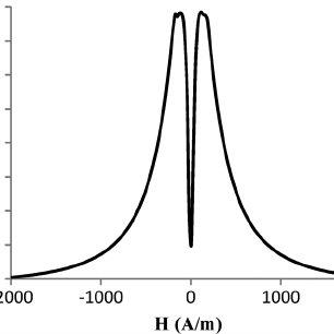 (PDF) High Performance Current Sensor Utilizing Pulse